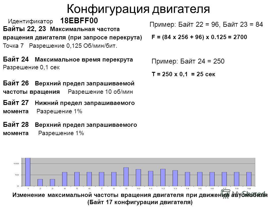 Изменение максимальной частоты вращения двигателя при движении автомобиля (Байт 17 конфигурации двигателя) Байты 22, 23 Максимальная частота вращения двигателя (при запросе перекрута) Точка 7 Разрешение 0,125 Об/мин/бит. Конфигурация двигателя Иденти