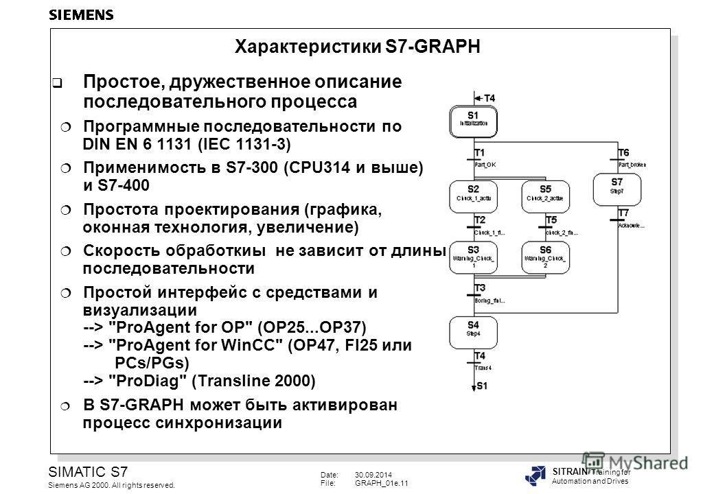 Date:30.09.2014 File:GRAPH_01e.11 SIMATIC S7 Siemens AG 2000. All rights reserved. SITRAIN Training for Automation and Drives Простое, дружественное описание последовательного процесса Программные последовательности по DIN EN 6 1131 (IEC 1131-3) Прим