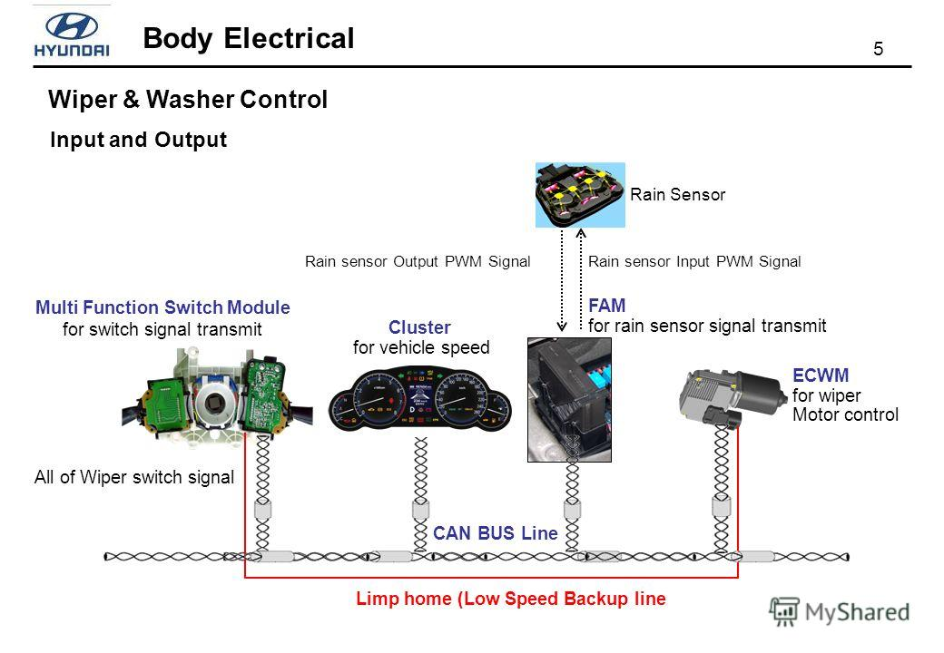 5 Body Electrical Input and Output Wiper & Washer Control All of Wiper switch signal Rain sensor Input PWM SignalRain sensor Output PWM Signal Rain Sensor Multi Function Switch Module for switch signal transmit Cluster for vehicle speed FAM for rain