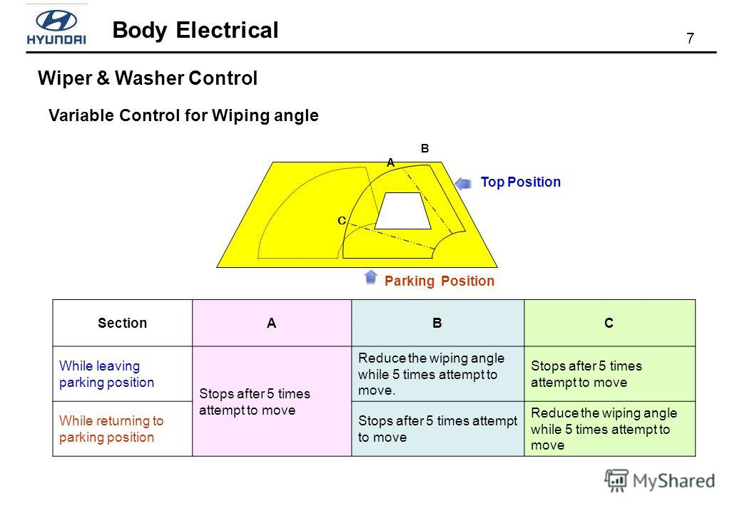 7 Body Electrical Variable Control for Wiping angle Wiper & Washer Control Parking Position Top Position SectionABC While leaving parking position Stops after 5 times attempt to move Reduce the wiping angle while 5 times attempt to move. Stops after