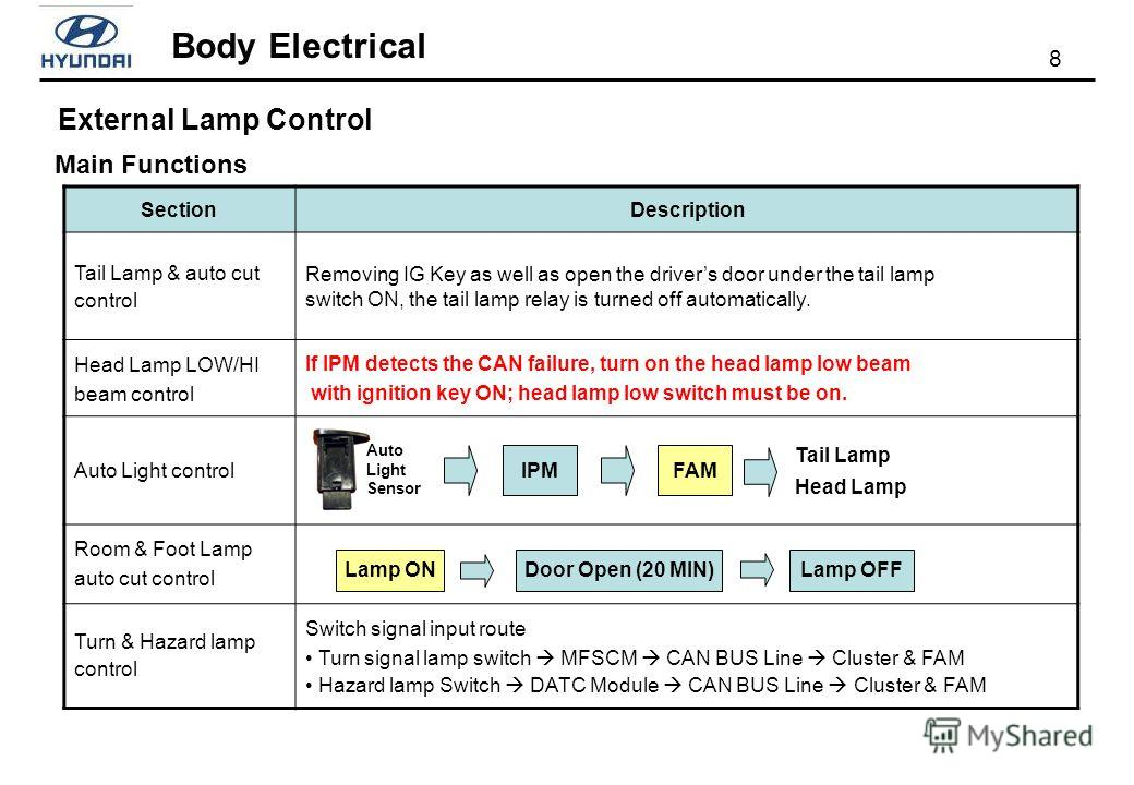 8 Body Electrical Main Functions External Lamp Control SectionDescription Tail Lamp & auto cut control Removing IG Key as well as open the drivers door under the tail lamp switch ON, the tail lamp relay is turned off automatically. Head Lamp LOW/HI b
