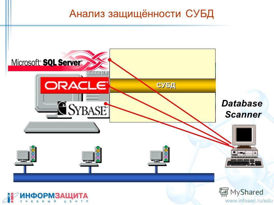 Анализ защищённости СУБД ПРИЛОЖЕНИЯ СУБД ОС СЕТЕВЫЕ СЛУЖБЫ ПОЛЬЗОВАТЕЛИ Database Scanner