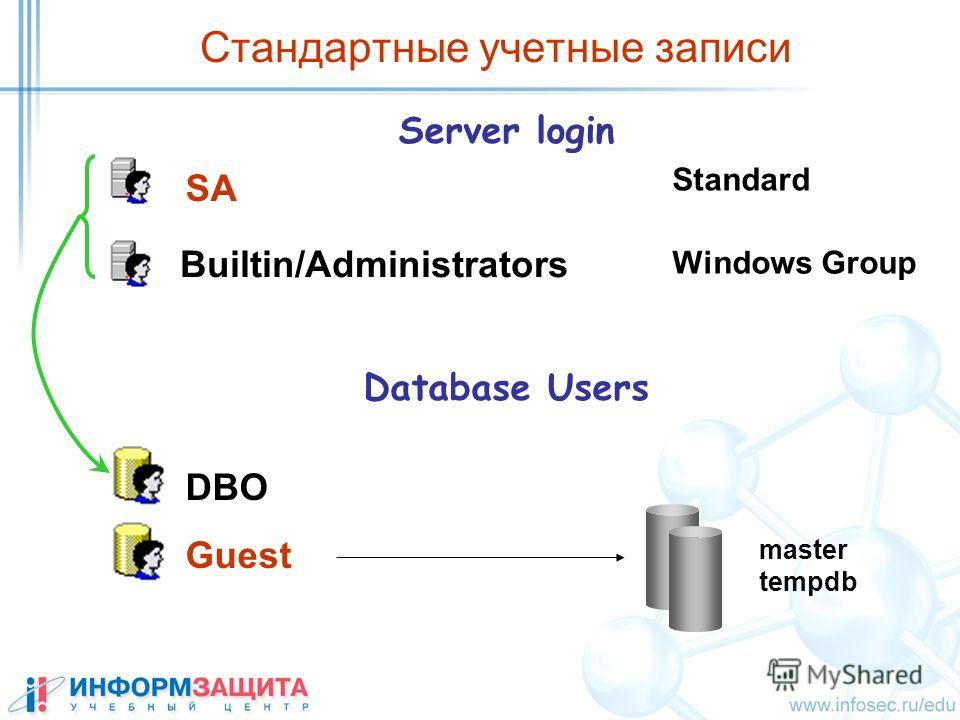 Стандартные учетные записи Server login SA Builtin/Administrators Standard Windows Group Database Users DBO Guest master tempdb