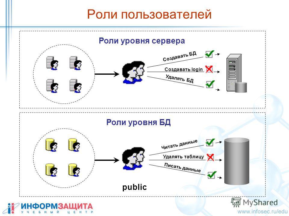 Роли пользователей Создавать БД Создавать login Удалять БД Читать данные Удалять таблицу Писать данные Роли уровня сервера Роли уровня БД public