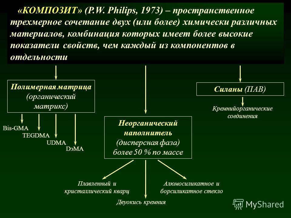 «КОМПОЗИТ» (P.W. Philips, 1973) – пространственное трехмерное сочетание двух (или более) химически различных материалов, комбинация которых имеет более высокие показатели свойств, чем каждый из компонентов в отдельности Полимерная матрица (органическ
