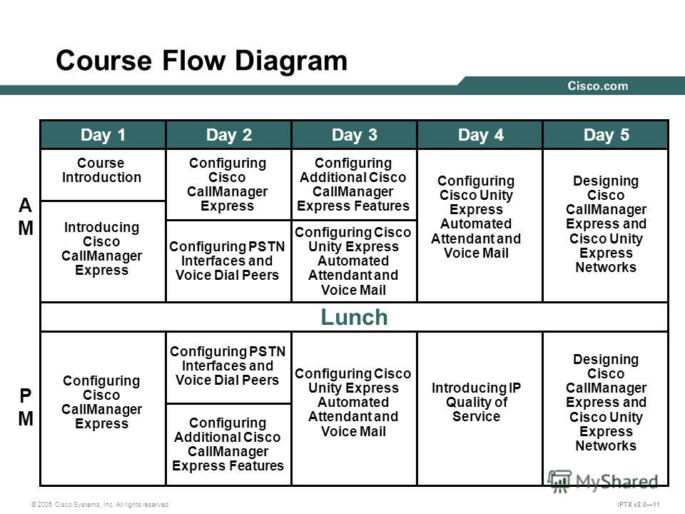 © 2005 Cisco Systems, Inc. All rights reserved. IPTX v2.011 Course Flow Diagram Course Introduction Lunch Configuring PSTN Interfaces and Voice Dial Peers Designing Cisco CallManager Express and Cisco Unity Express Networks AMAM PMPM Day 1Day 2Day 3D