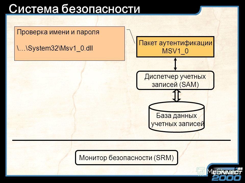 Slide Title Система безопасности Процесс входа в систему WinLogon Локальный администратор безопасности (LSA) Журнал аудита Монитор безопасности (SRM) Хранение данных аудита \…\System32\Config\SecEvent.evt