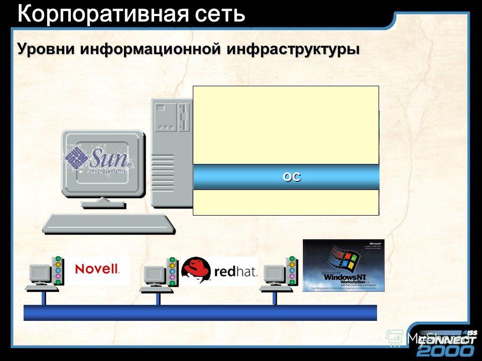Slide Title Безопасность Windows NT Server 4.0