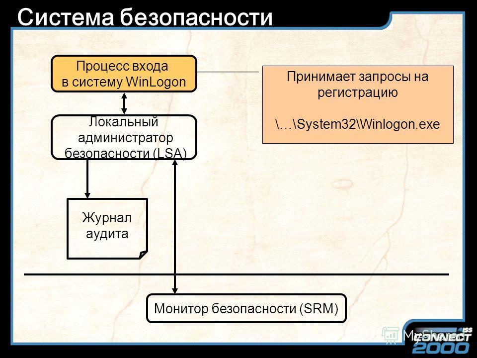 Slide Title Система безопасности Процесс входа в систему WinLogon Локальный администратор безопасности (LSA) Диспетчер учетных записей (SAM) Пакет аутентификации MSV1_0 Журнал аудита Монитор безопасности (SRM) База данных учетных записей