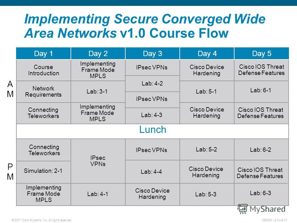 © 2007 Cisco Systems, Inc. All rights reserved.DESGN v2.09-10 Implementing Secure Converged Wide Area Networks v1.0 Course Flow Lunch Day 1Day 2Day 3Day 4Day 5 AMAM PMPM Network Requirements Course Introduction Connecting Teleworkers Simulation: 2-1