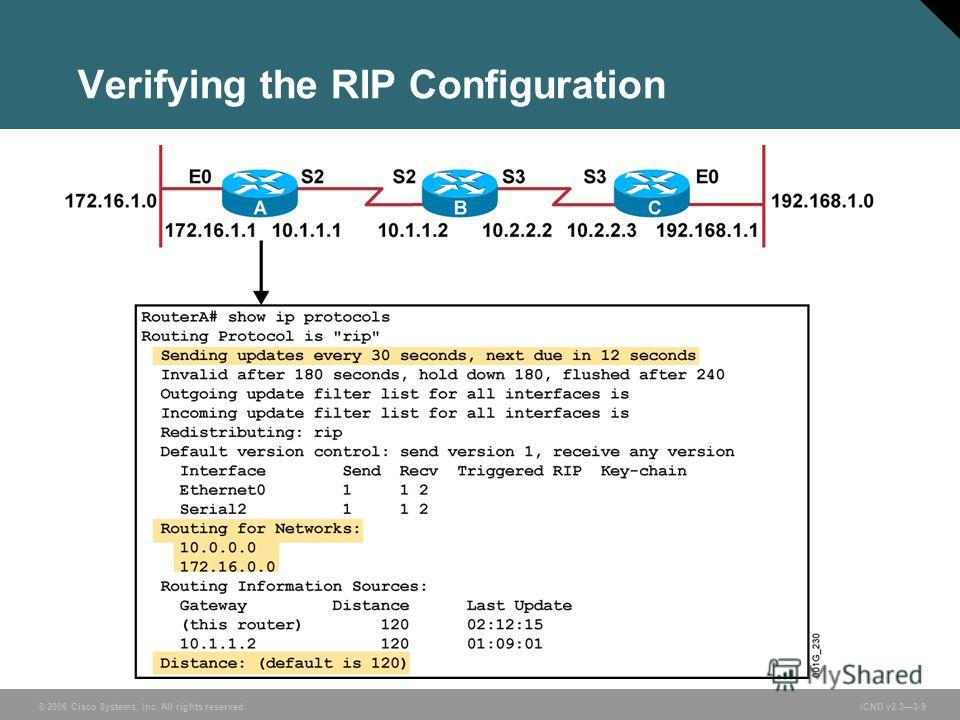 © 2006 Cisco Systems, Inc. All rights reserved. ICND v2.33-9 Verifying the RIP Configuration