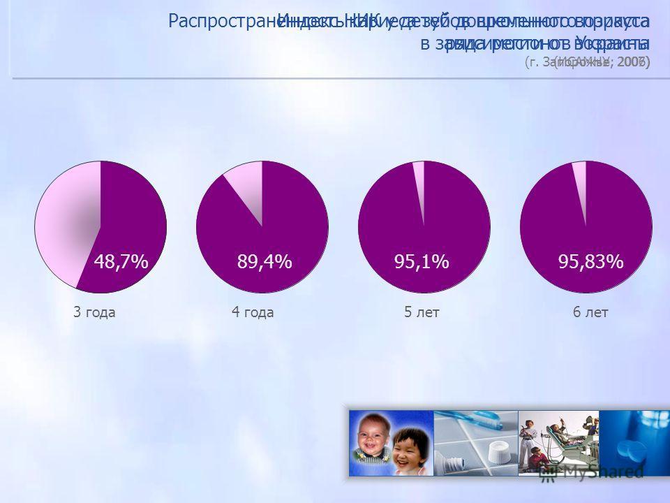 Индекс НИК у детей дошкольного возраста ряда регионов Украины (ИСАМНУ; 2006) 3 года 4 года 5 лет 6 лет 48,7%89,4%95,1%95,83% Распространенность кариеса зубов временного прикуса в зависимости от возраста (г. Запорожье, 2007)
