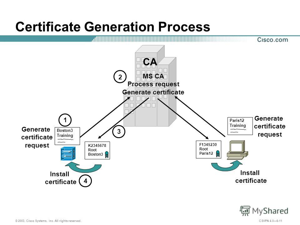 © 2003, Cisco Systems, Inc. All rights reserved. CSVPN 4.06-11 Certificate Generation Process CA Generate certificate request MS CA Process request Generate certificate Install certificate Boston3 Training K2345678 Root Boston3 Generate certificate r