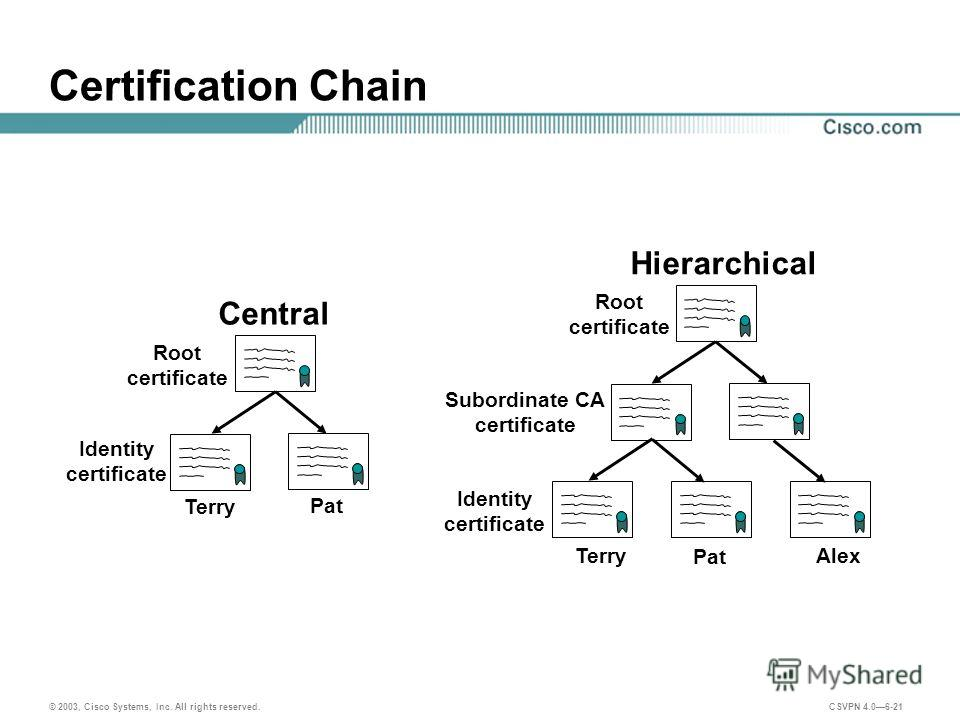 © 2003, Cisco Systems, Inc. All rights reserved. CSVPN 4.06-21 Certification Chain Root certificate Subordinate CA certificate Hierarchical Terry Pat Alex Central Terry Pat Identity certificate Root certificate Identity certificate