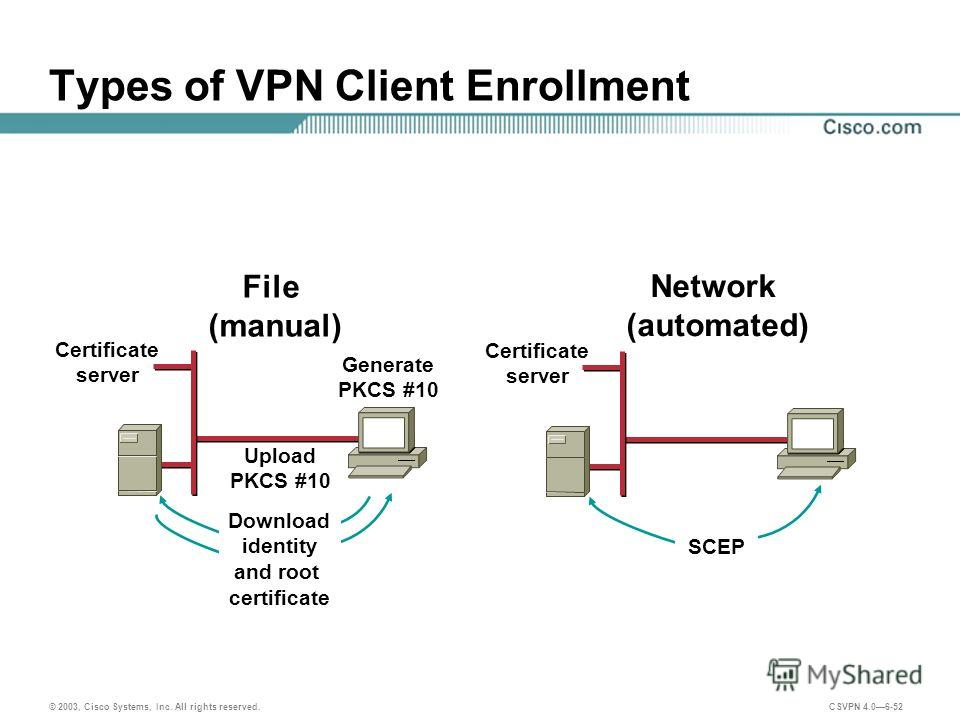 © 2003, Cisco Systems, Inc. All rights reserved. CSVPN 4.06-52 Types of VPN Client Enrollment File (manual) Network (automated) Upload PKCS #10 Generate PKCS #10 Certificate server Download identity and root certificate Certificate server SCEP