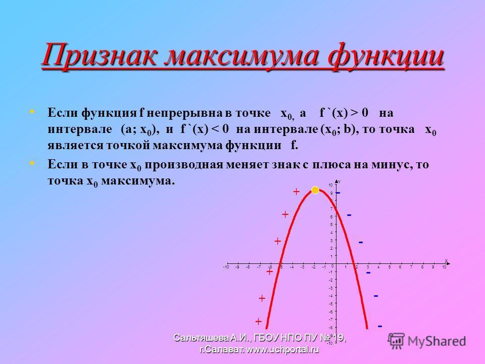Признак максимума функции Если функция f непрерывна в точке х 0, а f `(x) > 0 на интервале (а; х 0 ), и f `(x) < 0 на интервале (х 0 ; b), то точка х 0 является точкой максимума функции f. Если в точке х 0 производная меняет знак с плюса на минус, то