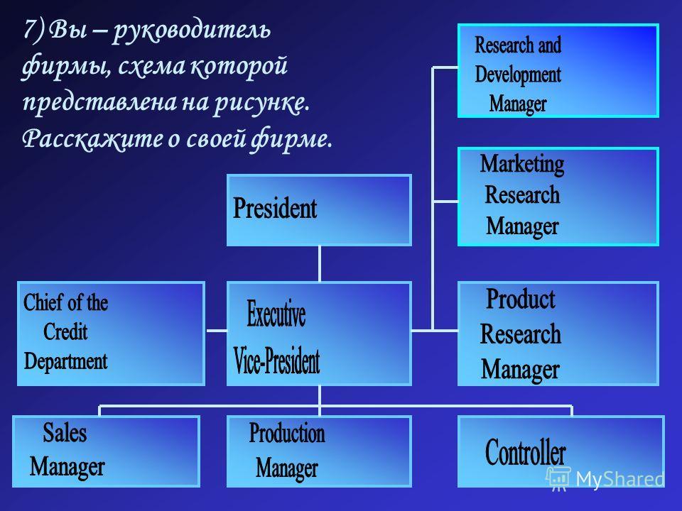7) Вы – руководитель фирмы, схема которой представлена на рисунке. Расскажите о своей фирме.