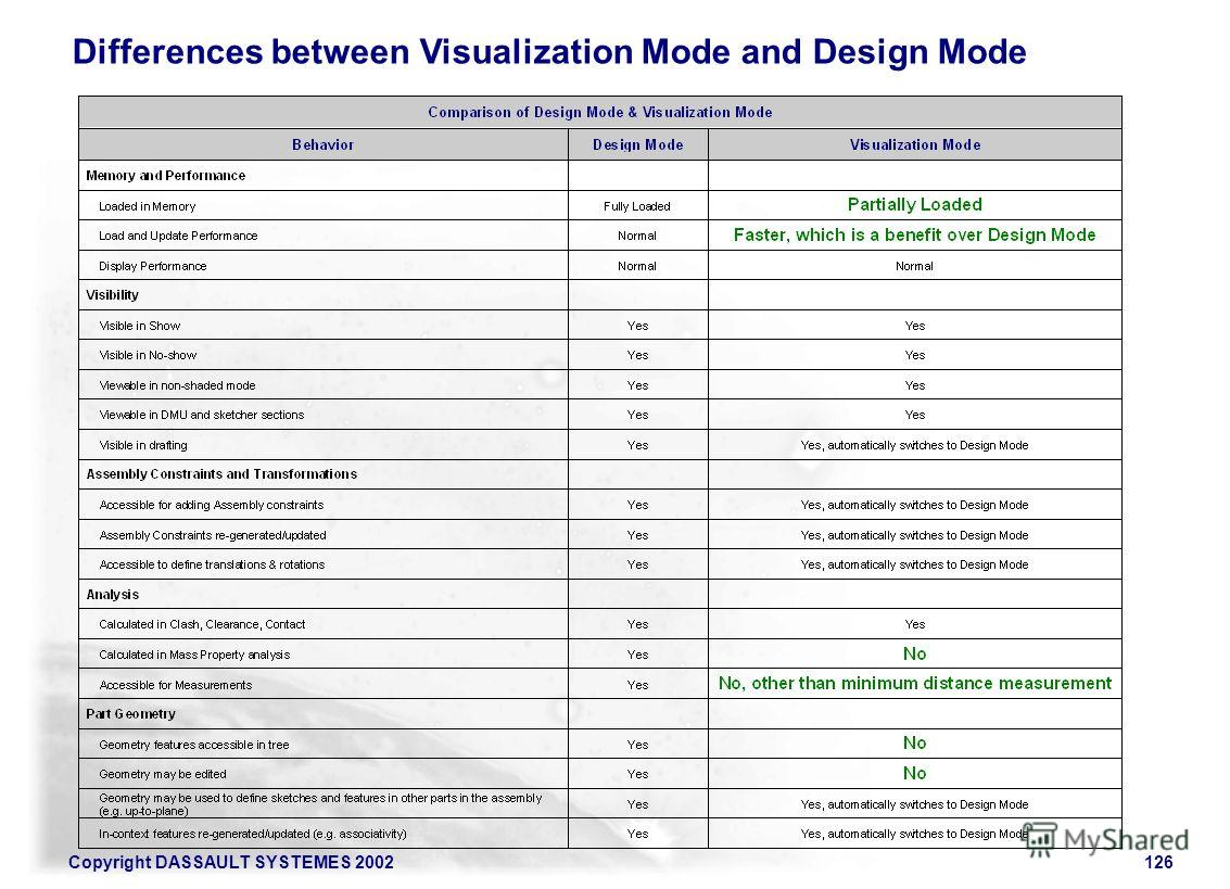 Copyright DASSAULT SYSTEMES 2002126 Differences between Visualization Mode and Design Mode