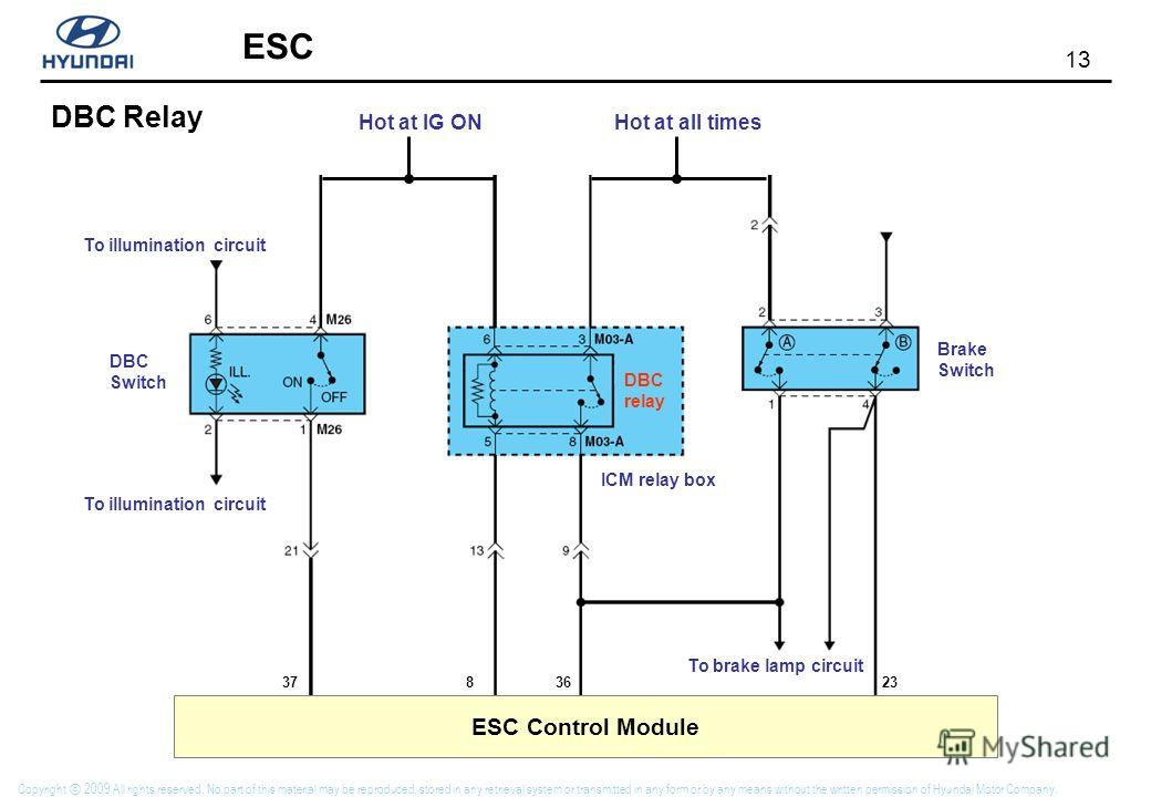 13 ESC Copyright 2009 All rights reserved. No part of this material may be reproduced, stored in any retrieval system or transmitted in any form or by any means without the written permission of Hyundai Motor Company. DBC Relay ESC Control Module DBC