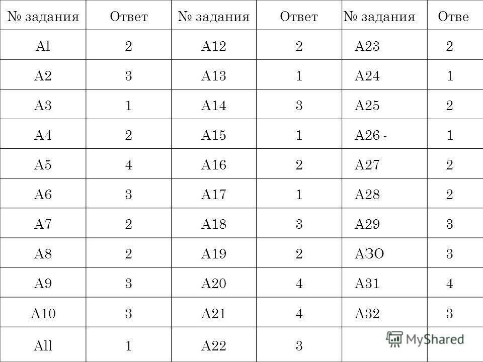задания Ответ задания Ответ задания Отве Al2А122А232 А23А131А241 A31А143А252 А42А151А26 -1 А54А162А272 А63А171А282 А72А183А293 А82А192АЗО3 А93А204А314 А103А214А323 All1А223