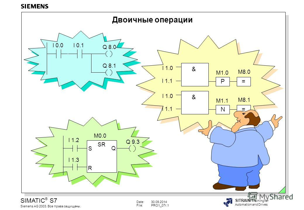 Date:30.09.2014 File:PRO1_07r.1 SIMATIC ® S7 Siemens AG 2003. Все права защищены. SITRAIN Training for Automation and Drives Двоичные операции I 0.0I 0.1 Q 8.0 Q 8.1 SR S Q R I 1.2 I 1.3 M0.0 Q 9.3 I 1.0 I 1.1 P= & M1.0 M8.0 I 1.0 I 1.1 N= & M1.1 M8.