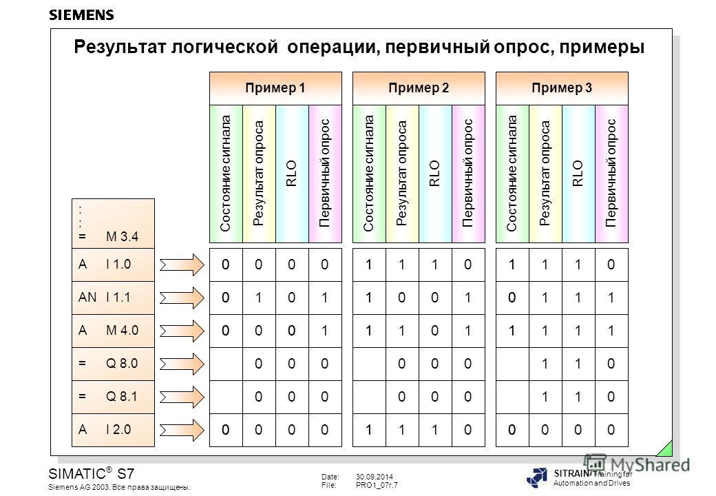Date:30.09.2014 File:PRO1_07r.7 SIMATIC ® S7 Siemens AG 2003. Все права защищены. SITRAIN Training for Automation and Drives Результат логической операции, первичный опрос, примеры A I 1.0 AN I 1.1 A M 4.0 = Q 8.0 = Q 8.1 A I 2.0 : = M 3.4 0 0 0 0 1