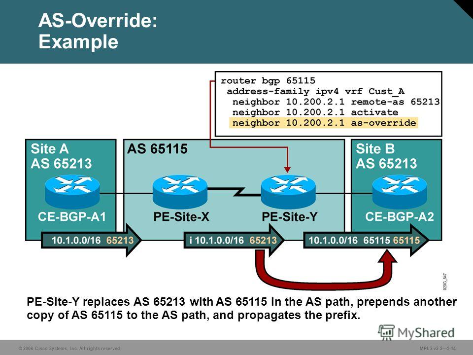 © 2006 Cisco Systems, Inc. All rights reserved. MPLS v2.25-14 AS-Override: Example PE-Site-Y replaces AS 65213 with AS 65115 in the AS path, prepends another copy of AS 65115 to the AS path, and propagates the prefix.