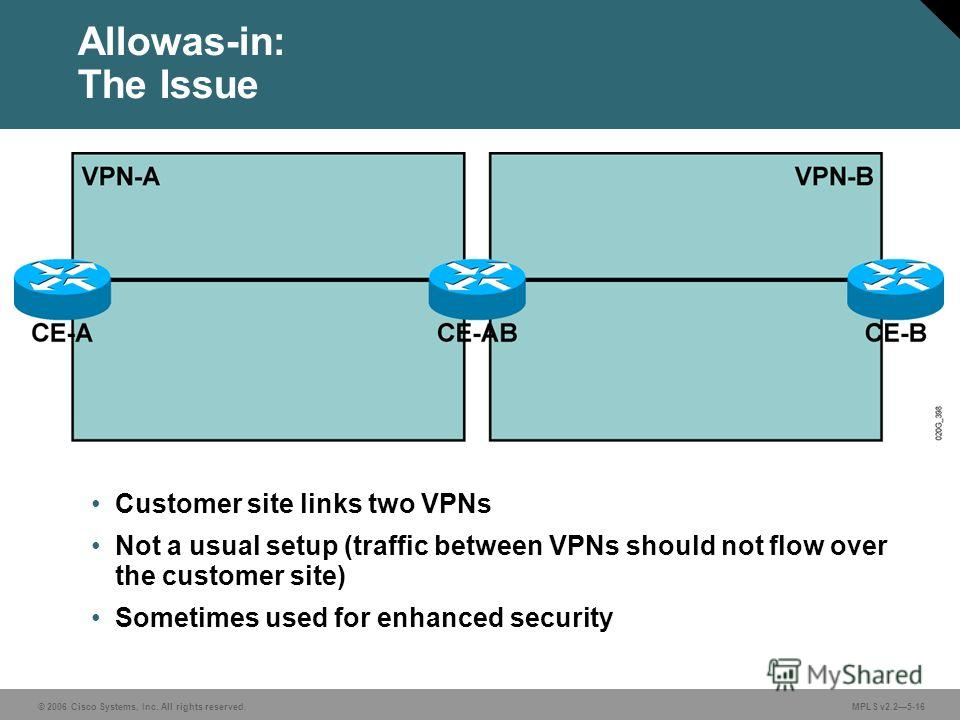 © 2006 Cisco Systems, Inc. All rights reserved. MPLS v2.25-16 Allowas-in: The Issue Customer site links two VPNs Not a usual setup (traffic between VPNs should not flow over the customer site) Sometimes used for enhanced security