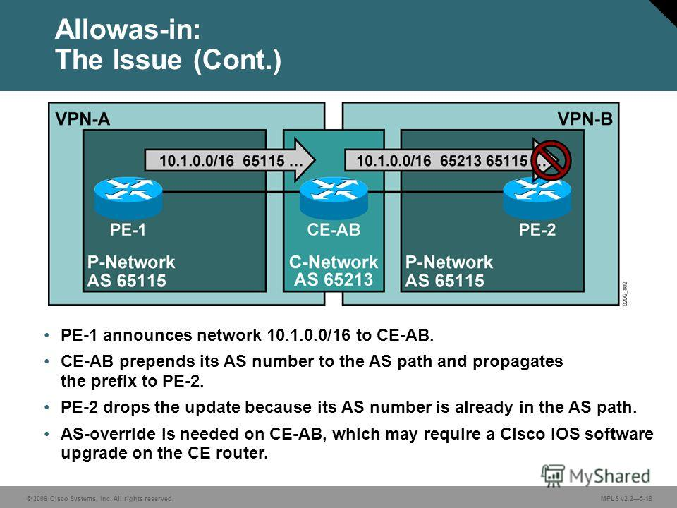 © 2006 Cisco Systems, Inc. All rights reserved. MPLS v2.25-18 Allowas-in: The Issue (Cont.) PE-1 announces network 10.1.0.0/16 to CE-AB. CE-AB prepends its AS number to the AS path and propagates the prefix to PE-2. PE-2 drops the update because its