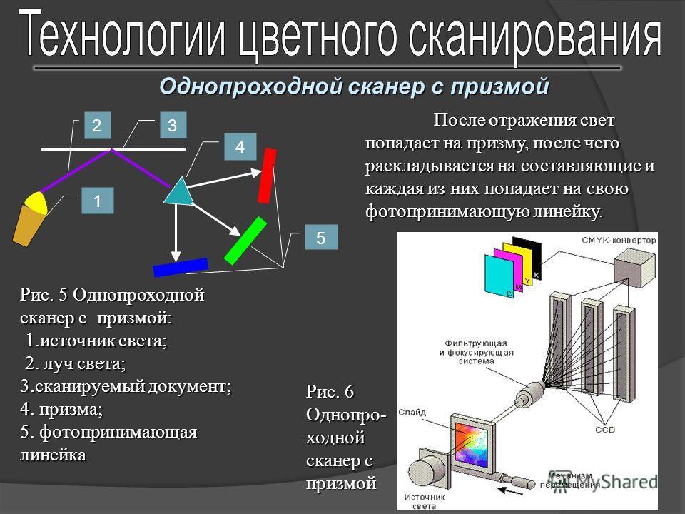 Однопроходной сканер с призмой 5 4 32 1 Рис. 5 Однопроходной сканер с призмой: 1. источник света; 1. источник света; 2. луч света; 2. луч света; 3. сканируемый документ; 4. призма; 5. фотопринимающая линейка После отражения свет попадает на призму, п