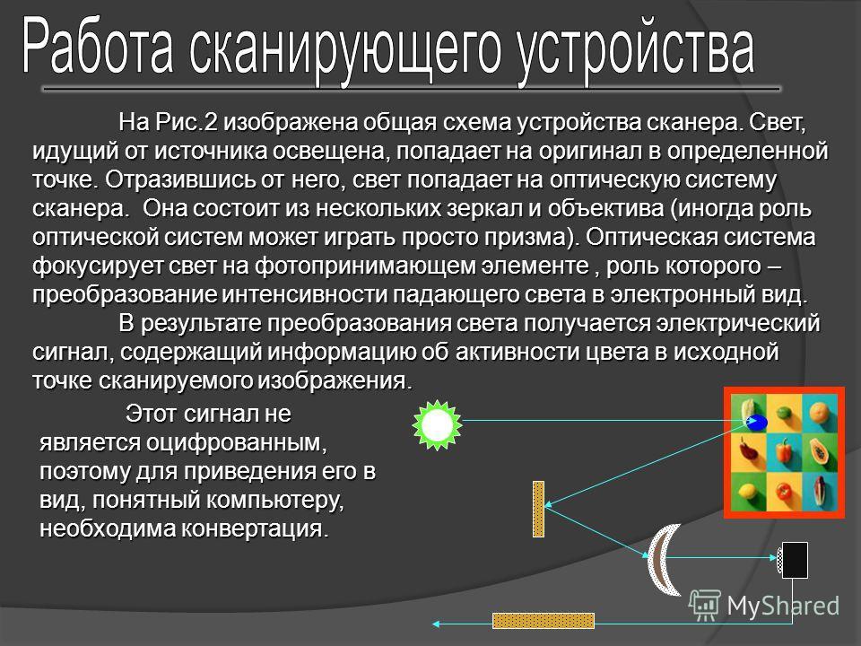 схема устройства сканера.