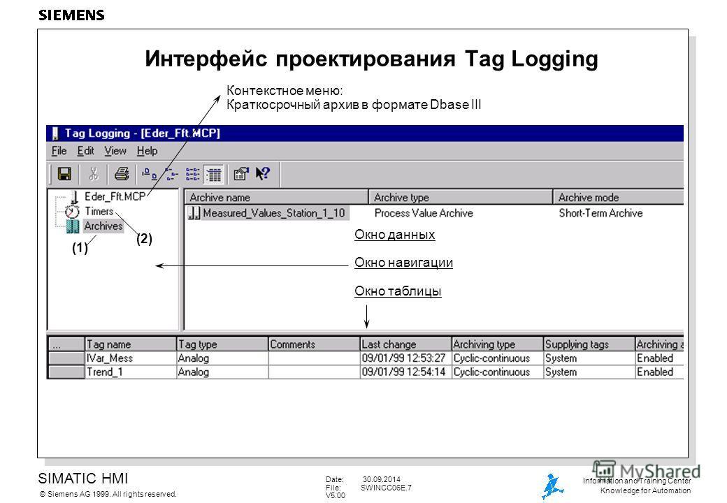 SIMATIC HMI Siemens AG 1999. All rights reserved.© Information and Training Center Knowledge for Automation Date: 30.09.2014 File:SWINCC06E.7 V5.00 Интерфейс проектирования Tag Logging Окно данных Окно навигации Окно таблицы (1) Контекстное меню: Кра