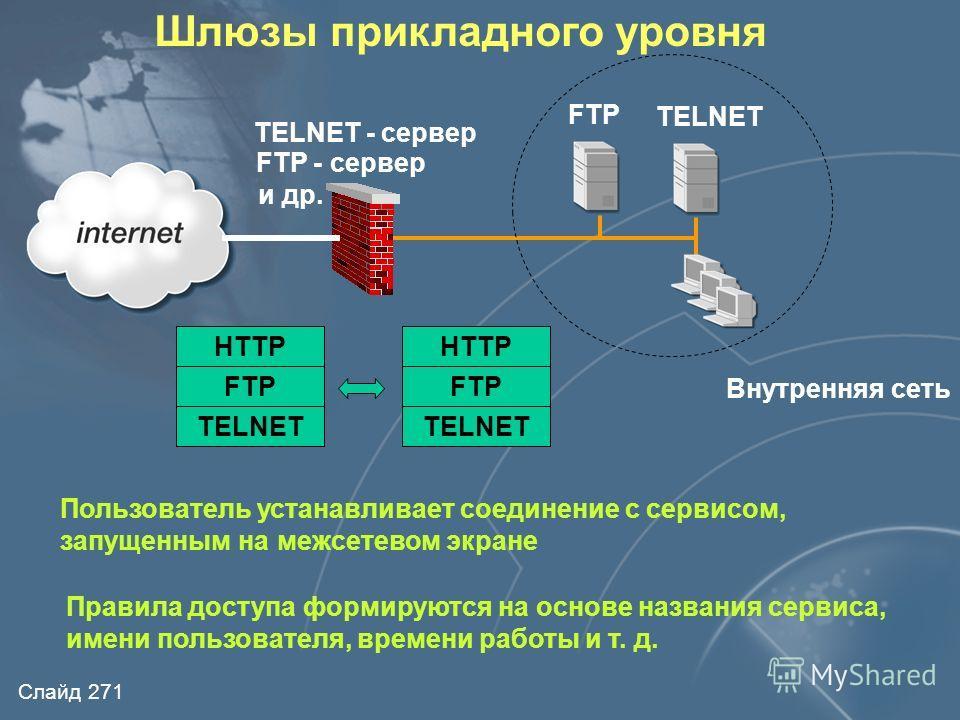 Слайд 270 Сервер SOCKS Клиент SOCKSВнешний узел Шлюз уровня соединения -пример