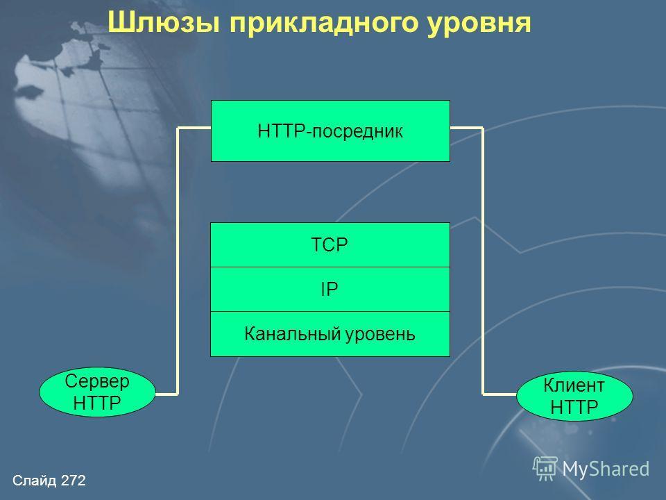 Слайд 271 Шлюзы прикладного уровня Внутренняя сеть TELNET - сервер FTP - сервер и др. FTP TELNET Пользователь устанавливает соединение с сервисом, запущенным на межсетевом экране Правила доступа формируются на основе названия сервиса, имени пользоват