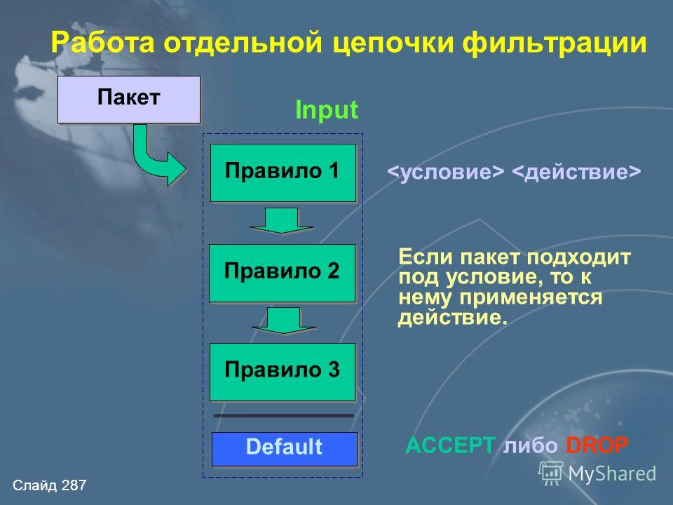 Слайд 286 Архитектура пакетного фильтра ipchains Input chain NIC1NIC2 Output chain Входящий трафик Исходящий трафик forward routing