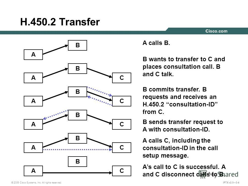 © 2005 Cisco Systems, Inc. All rights reserved. IPTX v2.03-4 H.450.2 Transfer A B A B C A B C A B C A B C A B C A calls B. B wants to transfer to C and places consultation call. B and C talk. B commits transfer. B requests and receives an H.450.2 con