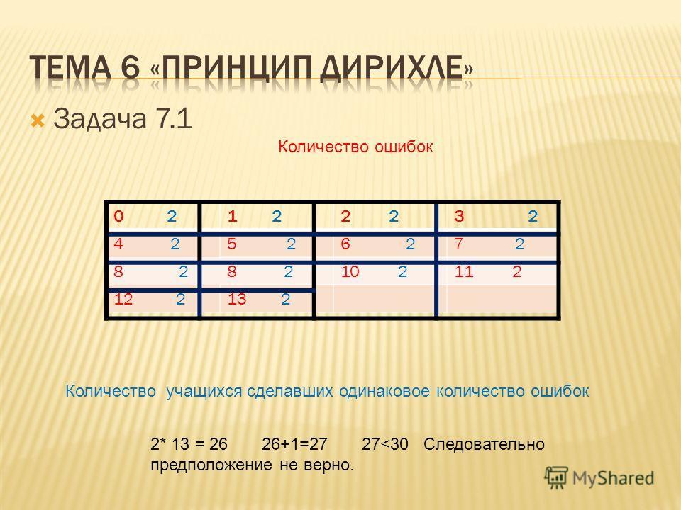 Задача 7.1 0 21 22 3 2 4 25 26 27 2 8 2 10 211 2 12 213 2 Количество ошибок Количество учащихся сделавших одинаковое количество ошибок 2* 13 = 26 26+1=27 27