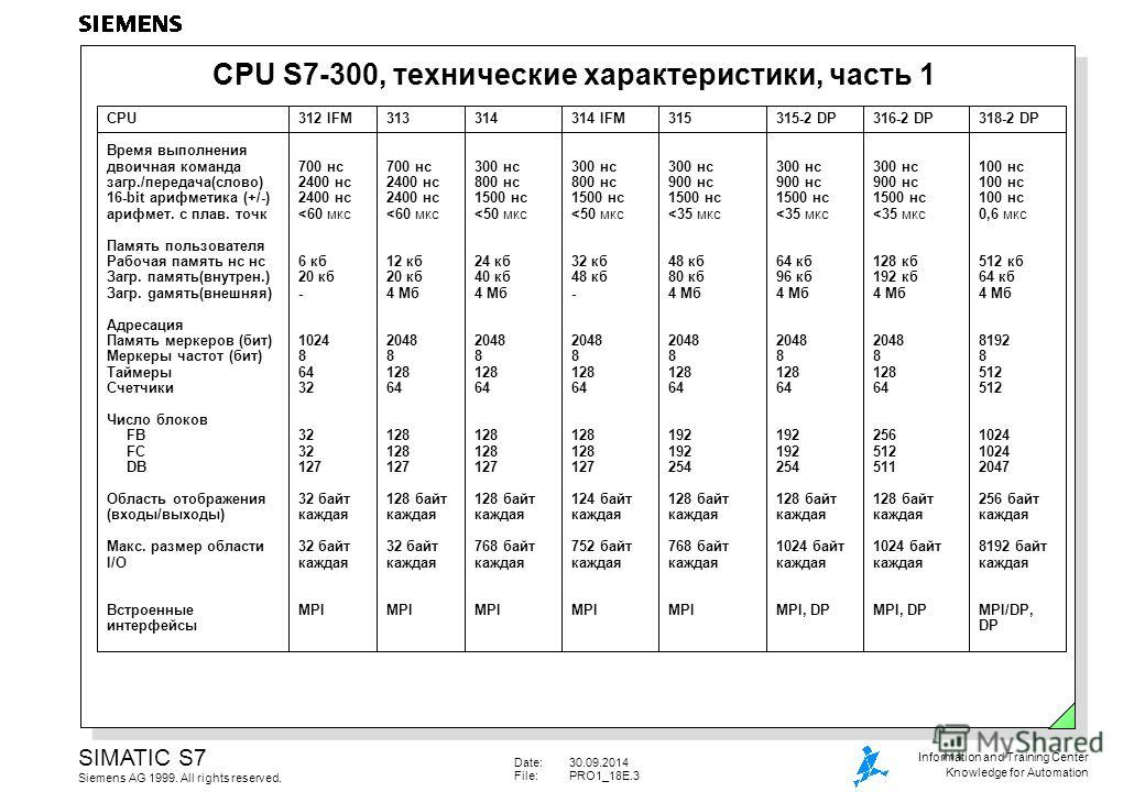 Date:30.09.2014 File:PRO1_18E.3 SIMATIC S7 Siemens AG 1999. All rights reserved. Information and Training Center Knowledge for Automation CPU S7-300, технические характеристики, часть 1 CPU Время выполнения двоичная команда загр./передача(слово) 16-b