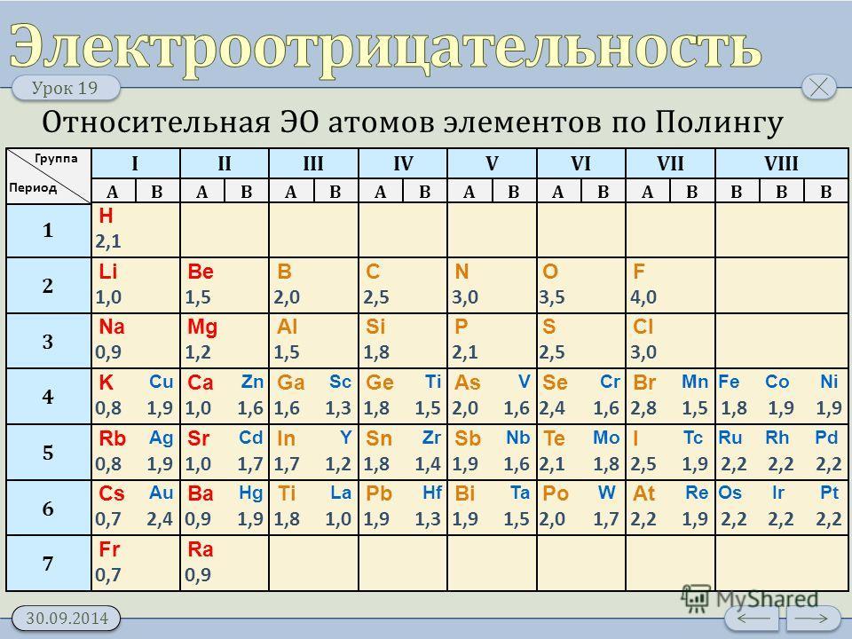 Урок 19 30.09.2014 1 2 3 4 5 6 7 Период Группа I AB II AB III AB IV AB VVIVII ABABABBBB VIII H 2,1 F 4,0 Li 1,0 Be 1,5 B 2,0 C 2,5 N 3,0 O 3,5 Cl 3,0 Na 0,9 Mg 1,2 Al 1,5 Si 1,8 P 2,1 S 2,5 Br 2,8 K 0,8 Ca 1,0 Ga 1,6 Ge 1,8 As 2,0 Se 2,4 I 2,5 Rb 0,8