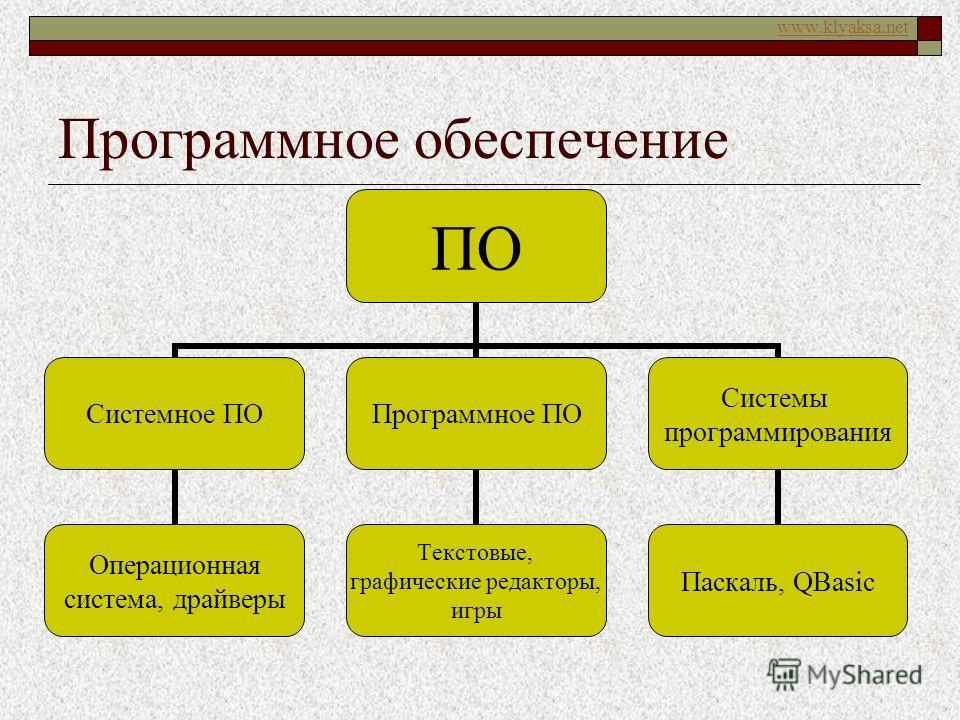 www.klyaksa.net Программное обеспечение ПО Системное ПО Операционная система, драйверы Программное ПО Текстовые, графические редакторы, игры Системы программирования Паскаль, QBasic