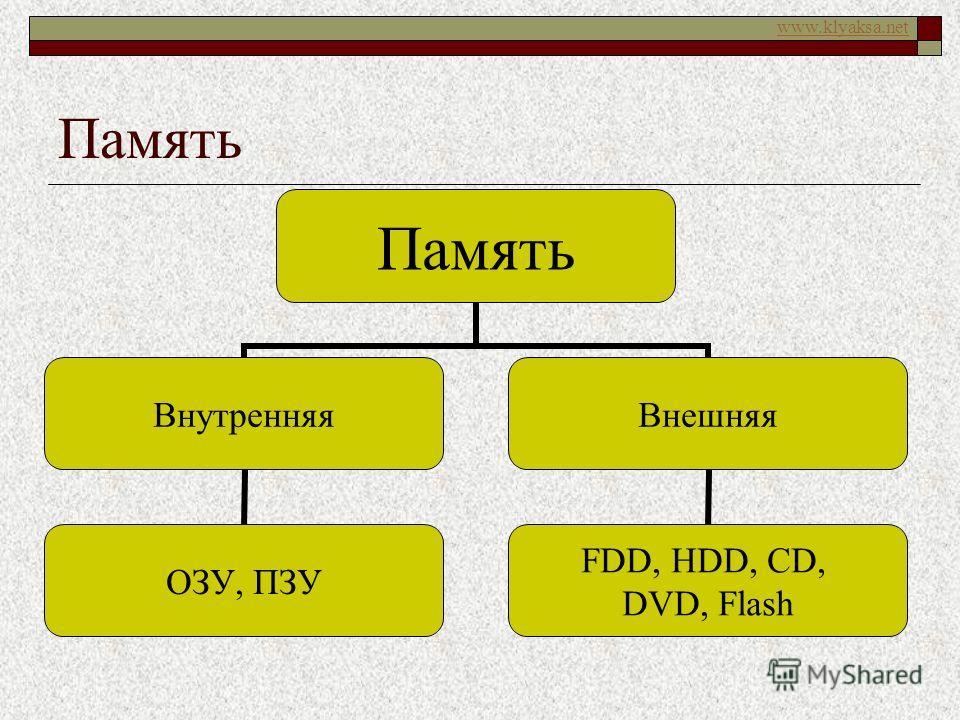 www.klyaksa.net Память Внутренняя ОЗУ, ПЗУ Внешняя FDD, HDD, CD, DVD, Flash
