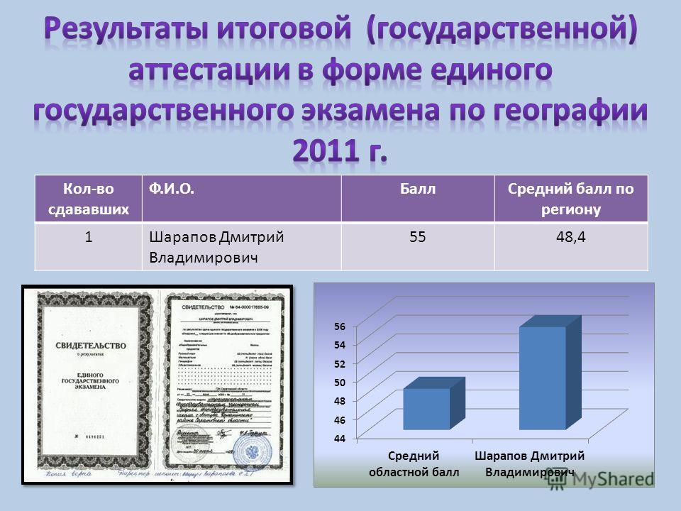 Кол-во сдававших Ф.И.О.Балл Средний балл по региону 1Шарапов Дмитрий Владимирович 5548,4