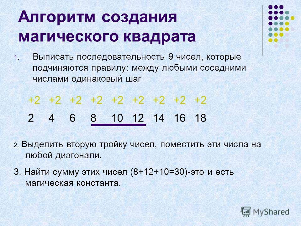 Алгоритм создания магического квадрата 1. Выписать последовательность 9 чисел, которые подчиняются правилу: между любыми соседними числами одинаковый шаг +2 24681012141618 2. Выделить вторую тройку чисел, поместить эти числа на любой диагонали. 3. На