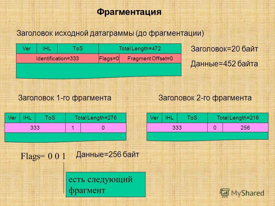 Фрагментация Транспортный уровень Сообщение Уровень IP Фрагмент 1 Фрагмент 2 Транспортный уровень Сообщение Уровень IP Фрагмент 1 Фрагмент 2