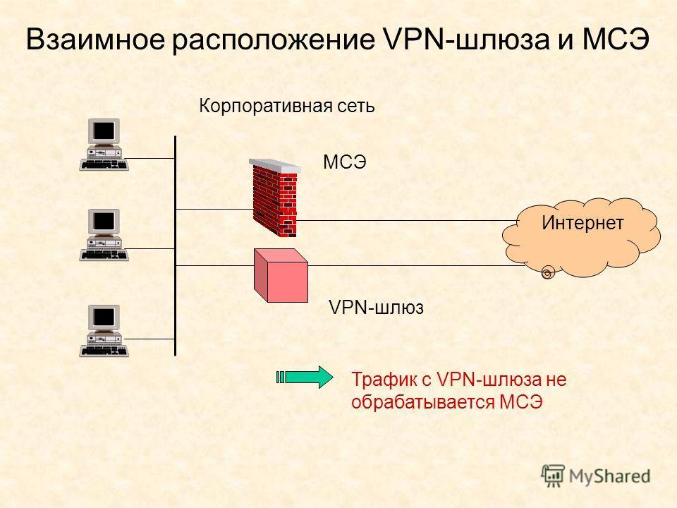 Взаимное расположение VPN-шлюза и МСЭ Корпоративная сеть Интернет VPN-шлюз МСЭ Трафик с VPN-шлюза не обрабатывается МСЭ
