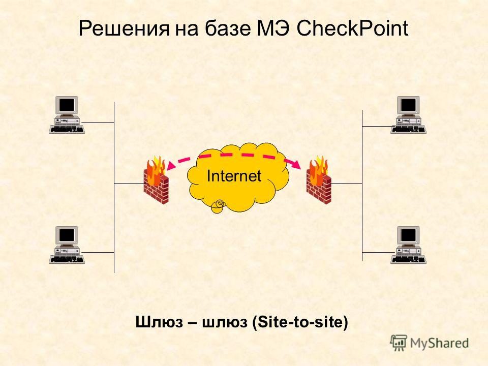 Решения на базе МЭ CheckPoint Internet Шлюз – шлюз (Site-to-site)