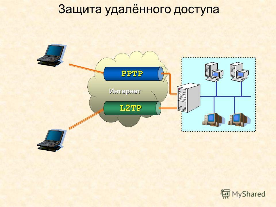 Защита удалённого доступа Интернет L2TP PPTP
