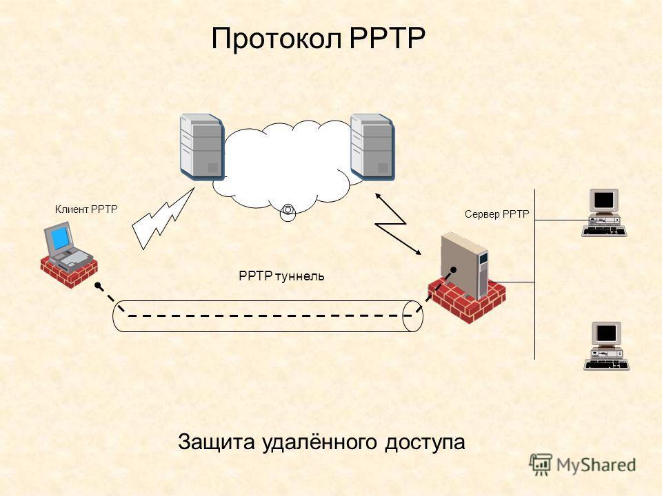 Протокол РРТР РРТР туннель Клиент РРТР Сервер РРТР Защита удалённого доступа
