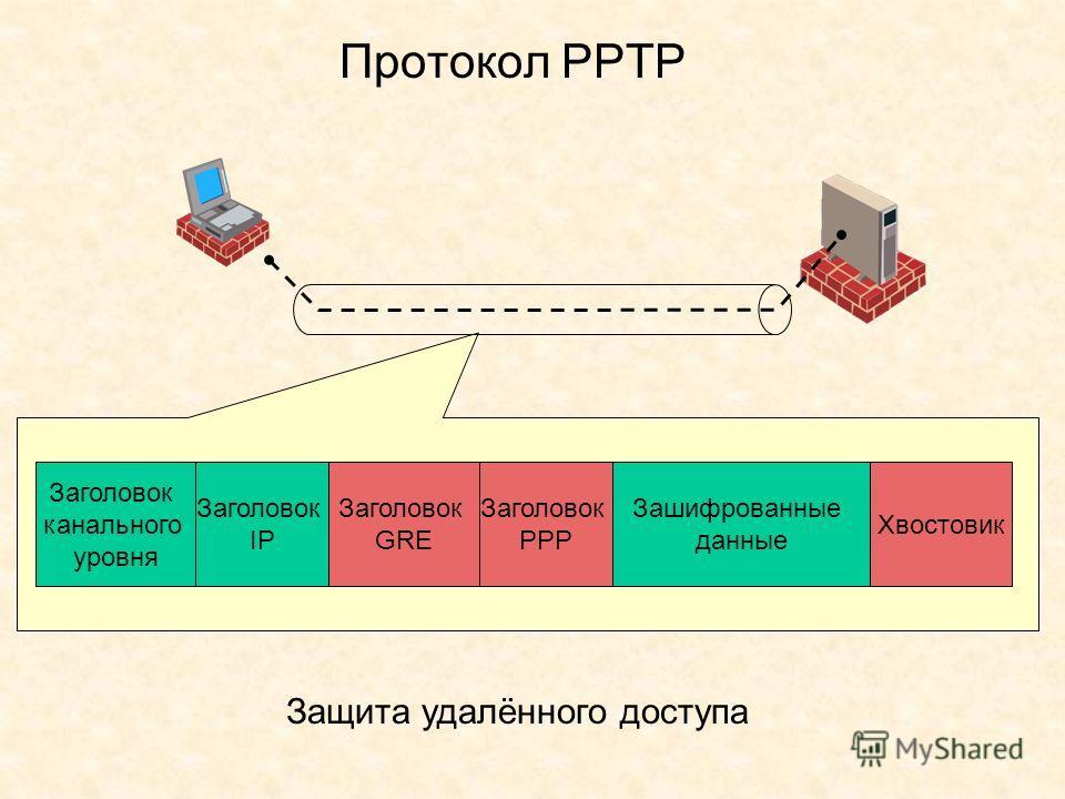 Протокол РРТР Защита удалённого доступа Заголовок IP Заголовок GRE Зашифрованные данные Хвостовик Заголовок РРР Заголовок канального уровня