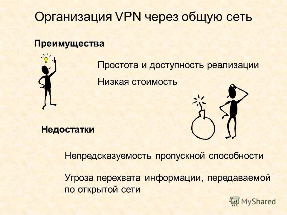 Организация VPN через общую сеть Преимущества Недостатки Простота и доступность реализации Низкая стоимость Непредсказуемость пропускной способности Угроза перехвата информации, передаваемой по открытой сети